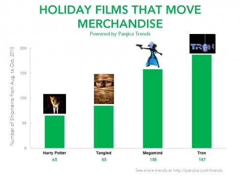 Holiday Films That Move Merchandise.Dec10
