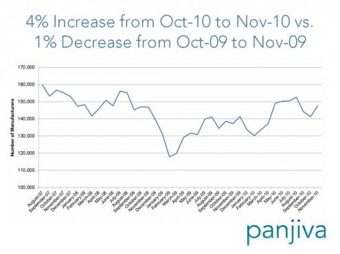 Panjiva Trade Data.November