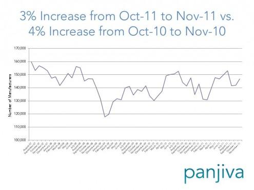 Panjiva Trade Data.November 2011