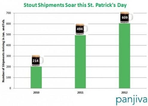 Stout Shipments 2012