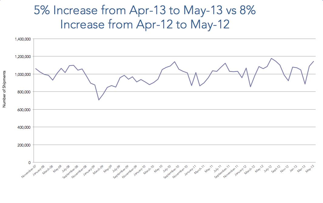 May 2013 trade data