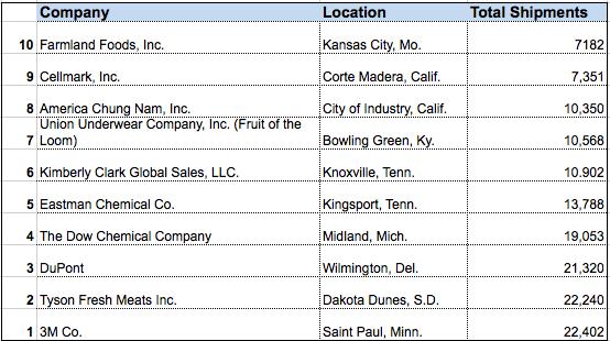 America's Top 10 Exporters | — Panjiva
