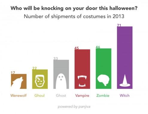 Most popular Halloween costumes 2013