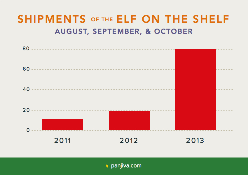 Shipments of the Elf on the Shelf
