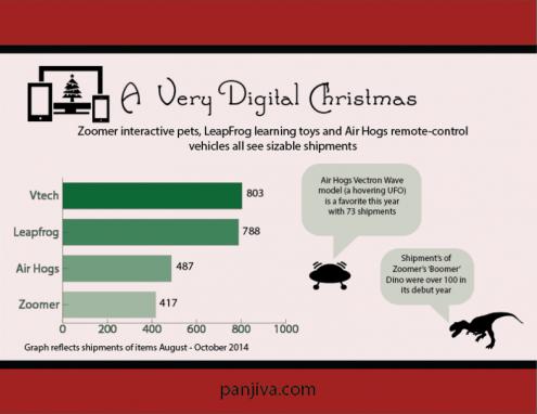 digital-christmas